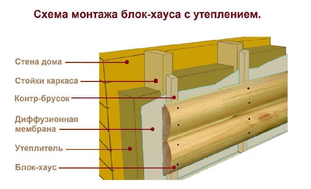 Утепление дома из бруса минеральной ватой снаружи своими руками, как утеплить фасад под сайдинг