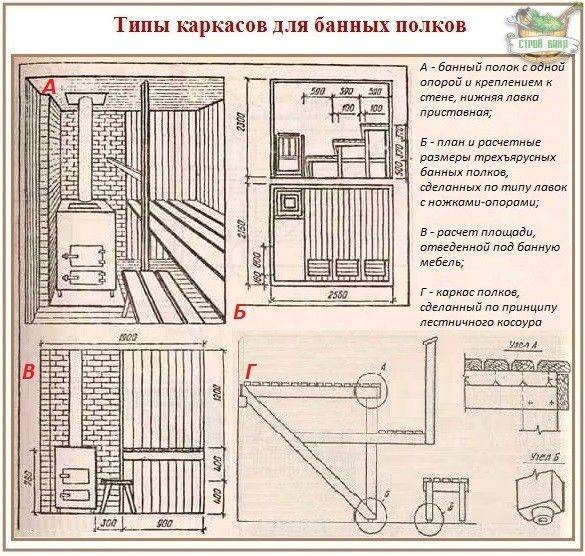 Парилка своими руками: основные этапы устройства. пошаговая инструкция