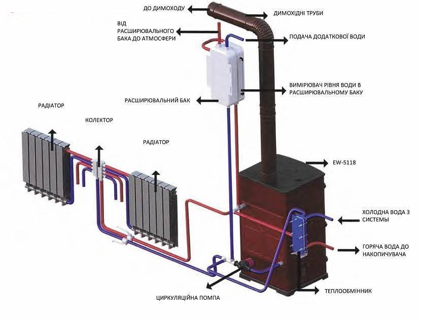 Печь буржуйка своими руками: отопительная печка буржуйка, фото и видео инструкции по изготовлению