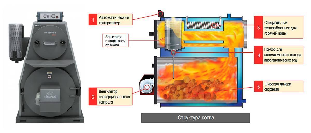 Установка котла на твердом топливе - нормативы, правила монтажа и порядок установки