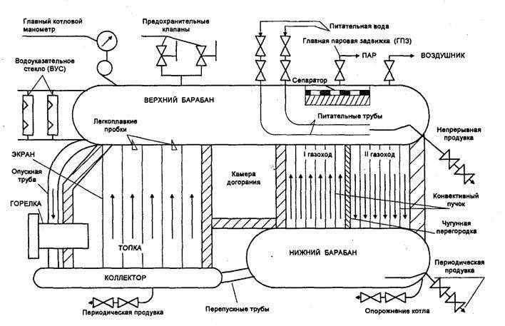 Принцип работы котла утилизатора, как работают котлы утилизаторы