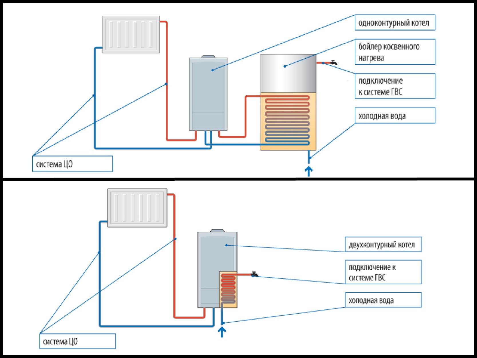 Газовый котел с бойлером косвенного нагрева - виды и схемы подключения