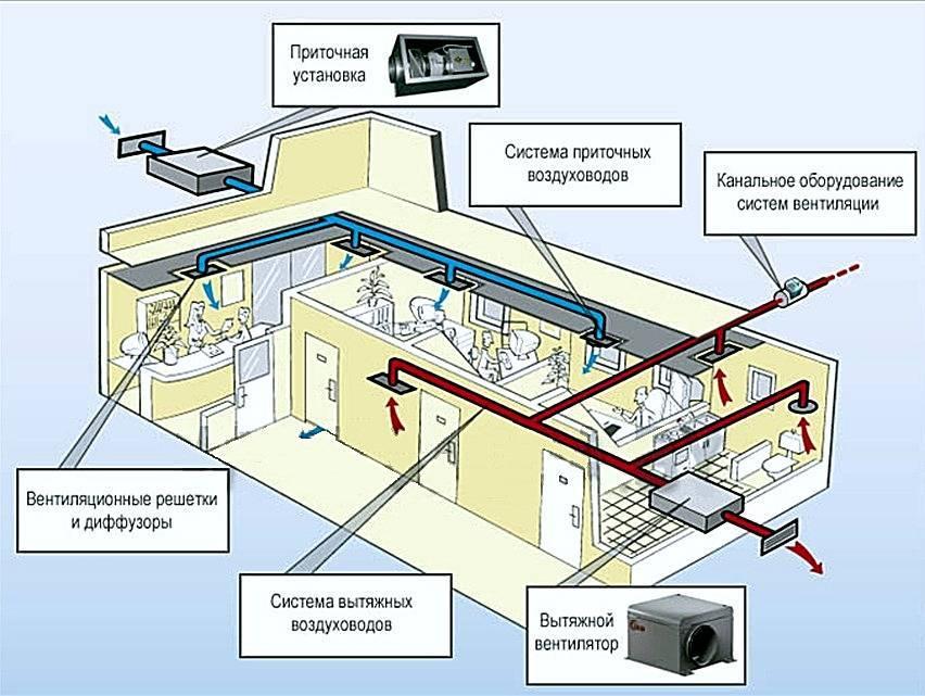 Приточно-вытяжная вентиляция с рекуперацией тепла
