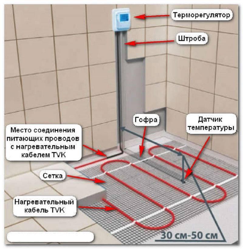 Пленочный теплый пол под ламинат: монтаж и технология укладки пошагово