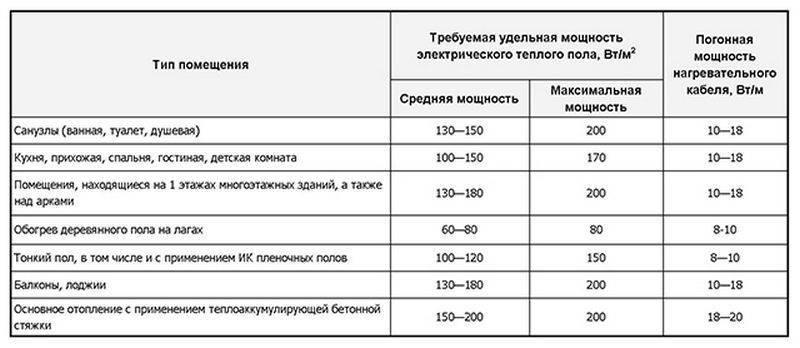 Сколько потребляет электрический теплый пол: во сколько денег обойдется годовое содержание. проще носить тапки?