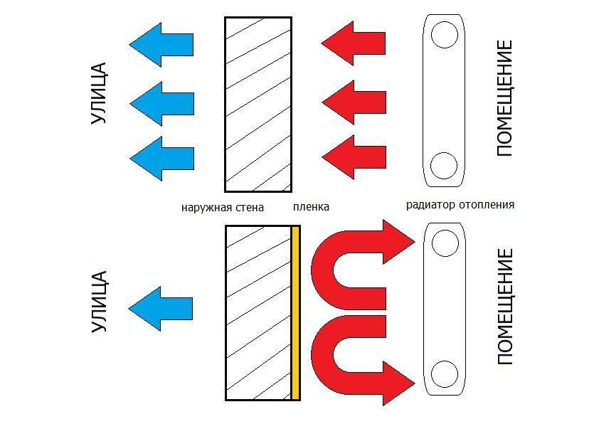 Теплоотражающий экран за радиатором | блог инженера теплоэнергетика