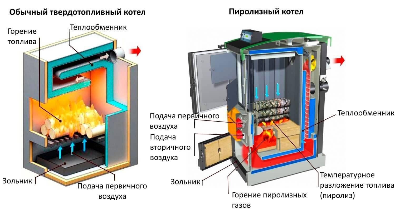 Дровяной котел длительного горения - особенности установки, как продумать схему подключения отопления дома, характеристика газово дровяного механизма, смотрите на фото +видео