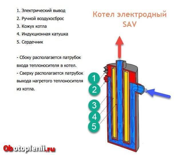 Как обустроить электродный котел своими руками, как самостоятельно сделать чертежи, какой принцип работы и особенности конструкции электродного отопления, смотрите фото и видео