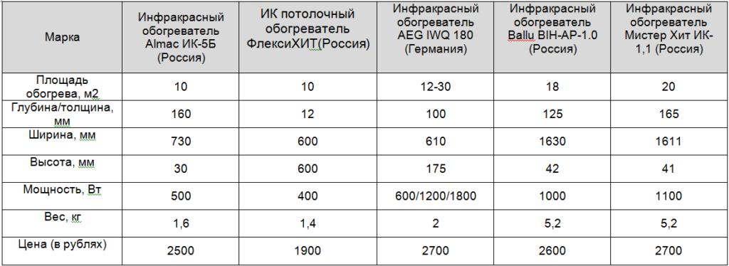 Выбор и сравнение масляного и инфракрасного обогревателя: главные отличия и особенности, плюсы и минусы, сравнения