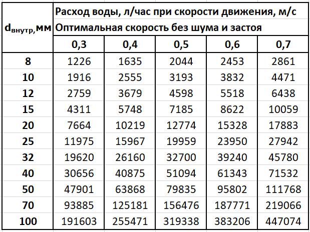Как рассчитать параметры труб