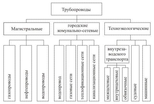 Стальные трубы - разновидности и свойства