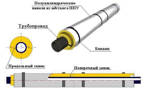 Виды теплоизоляции для труб отопления и водоснабжения
