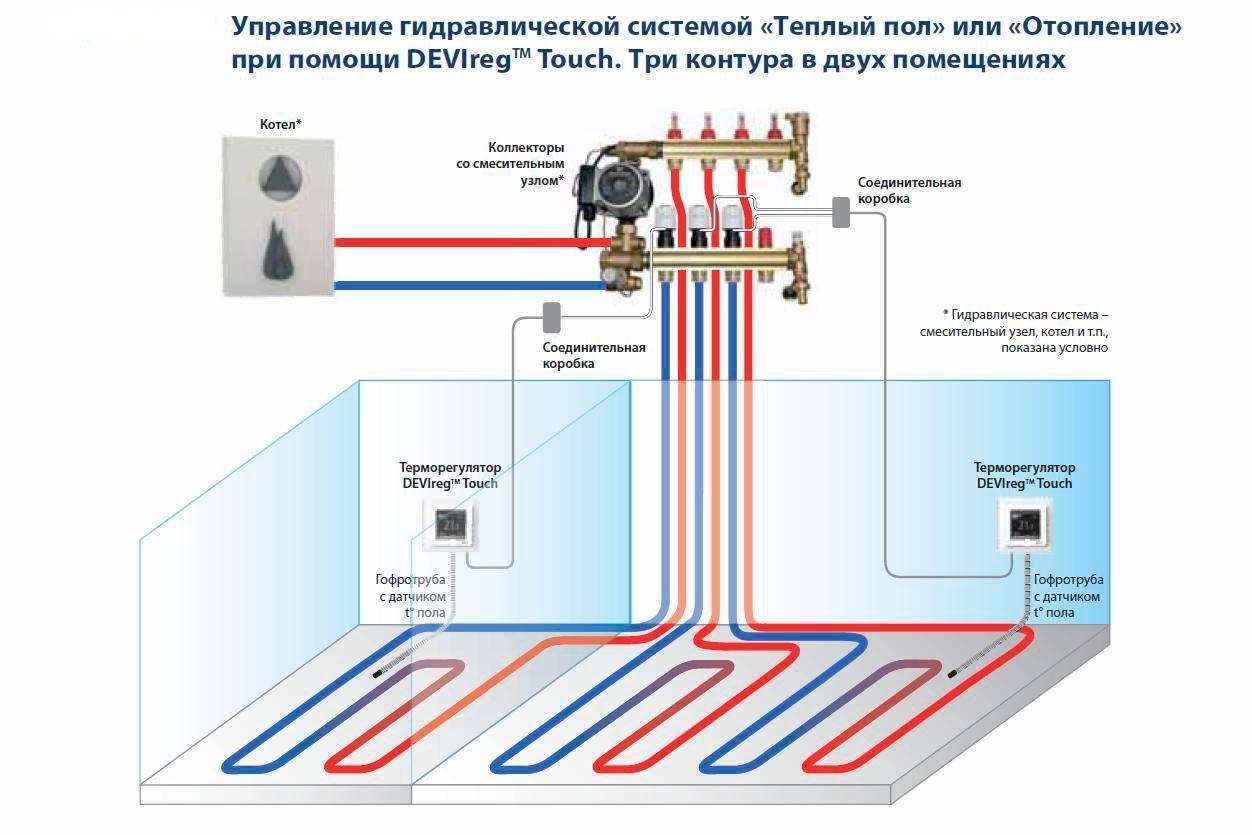Терморегулятор для теплого пола: принцип работы + разбор видов + советы по установке