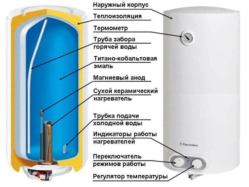 Какой водонагреватель лучше для дома, дачи, квартиры
