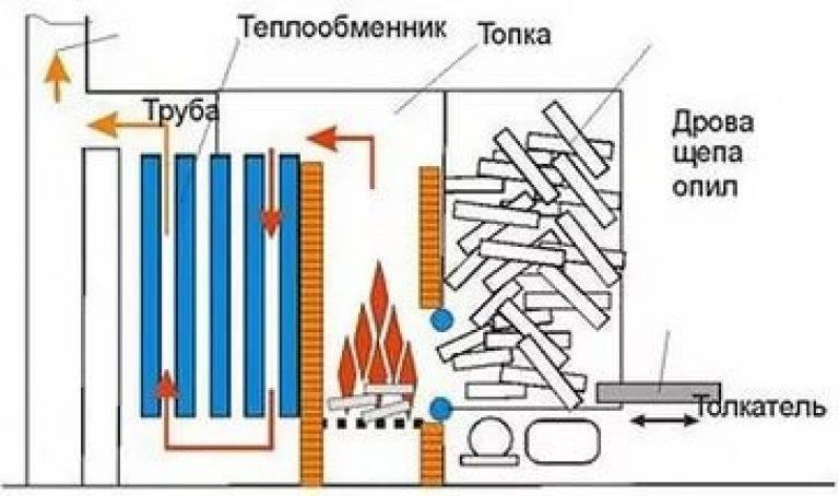 Самодельные котлы для водяного отопления частного дома, как сделать газовый агрегат своими руками