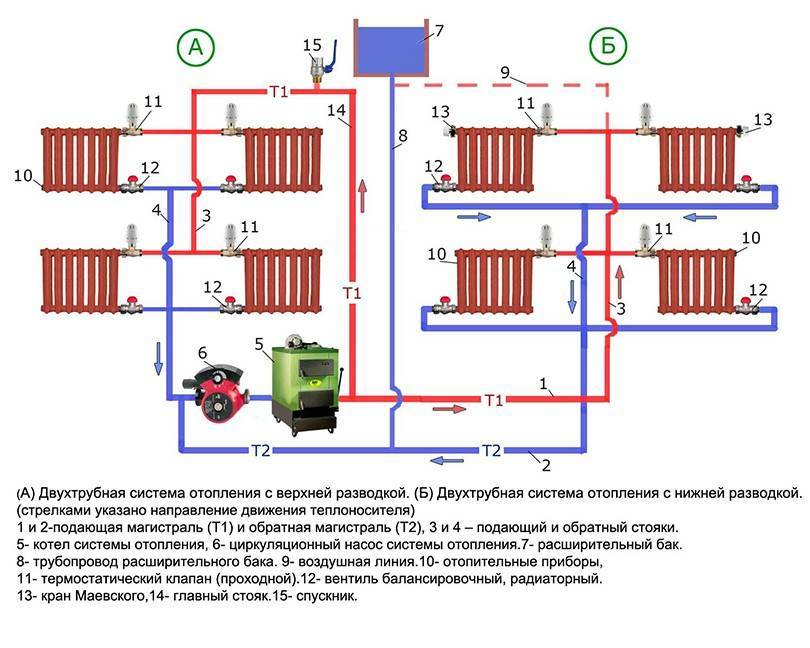 Двухтрубное отопление с нижней разводкой - схема и монтаж
