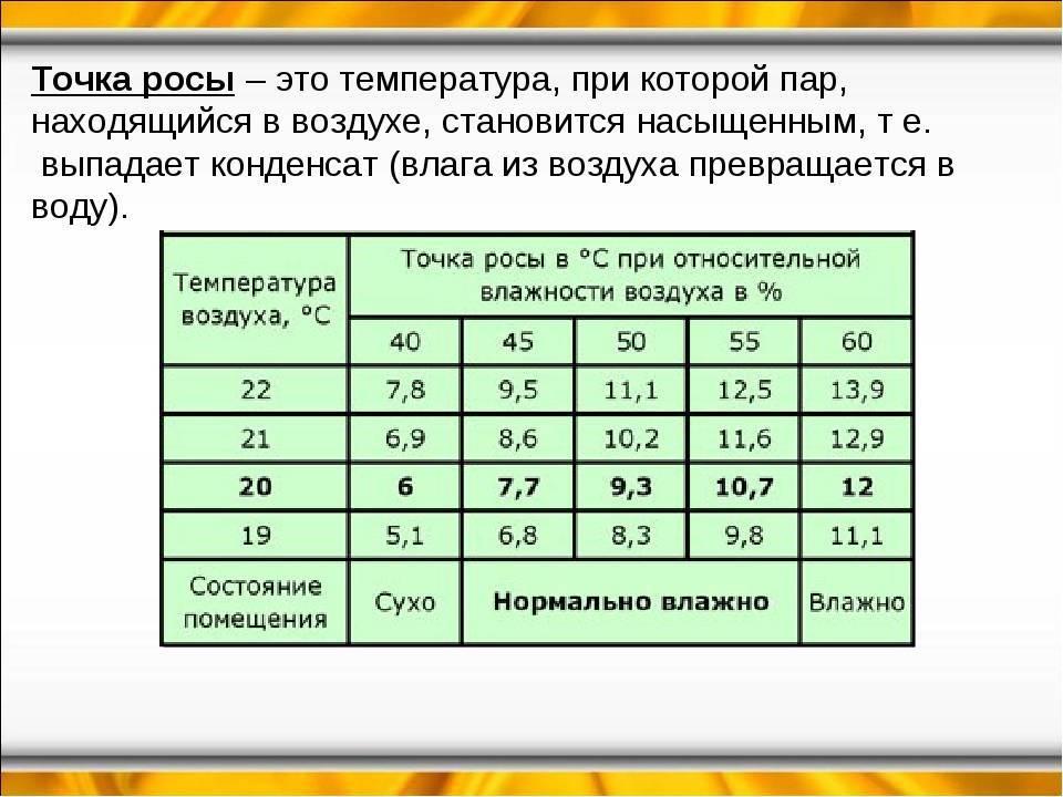 Как определить точку росы? способы определения, формула, таблица, советы эксперта