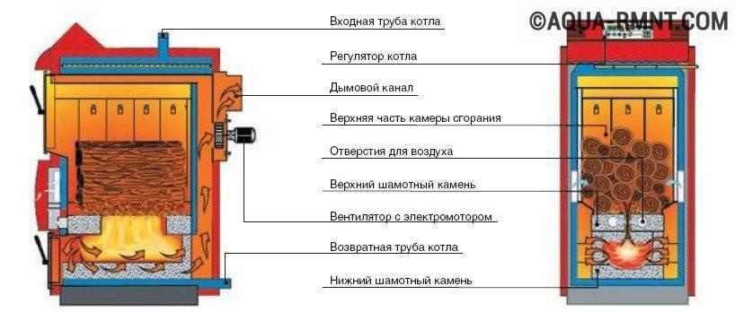 Пиролизный котел своими руками: чертежи, схемы, пошаговая инструкция изготовления