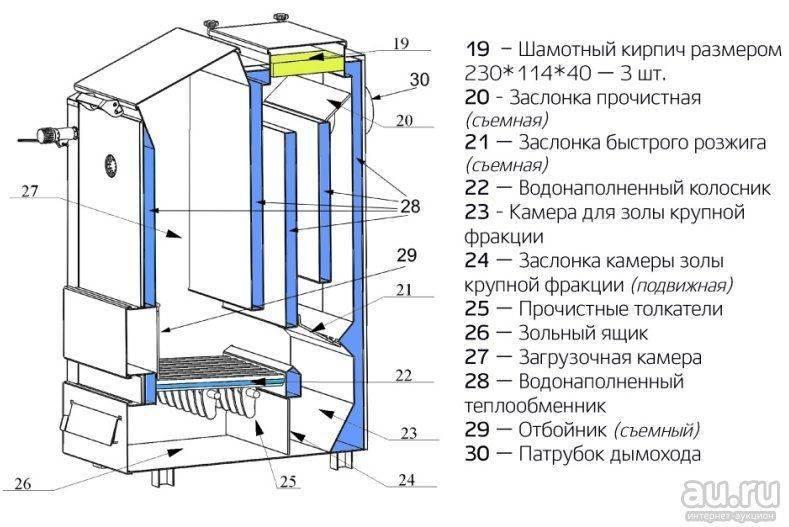Двухконтурные твердотопливные котлы: преимущества и недостатки твердотопливных котлов и их строение