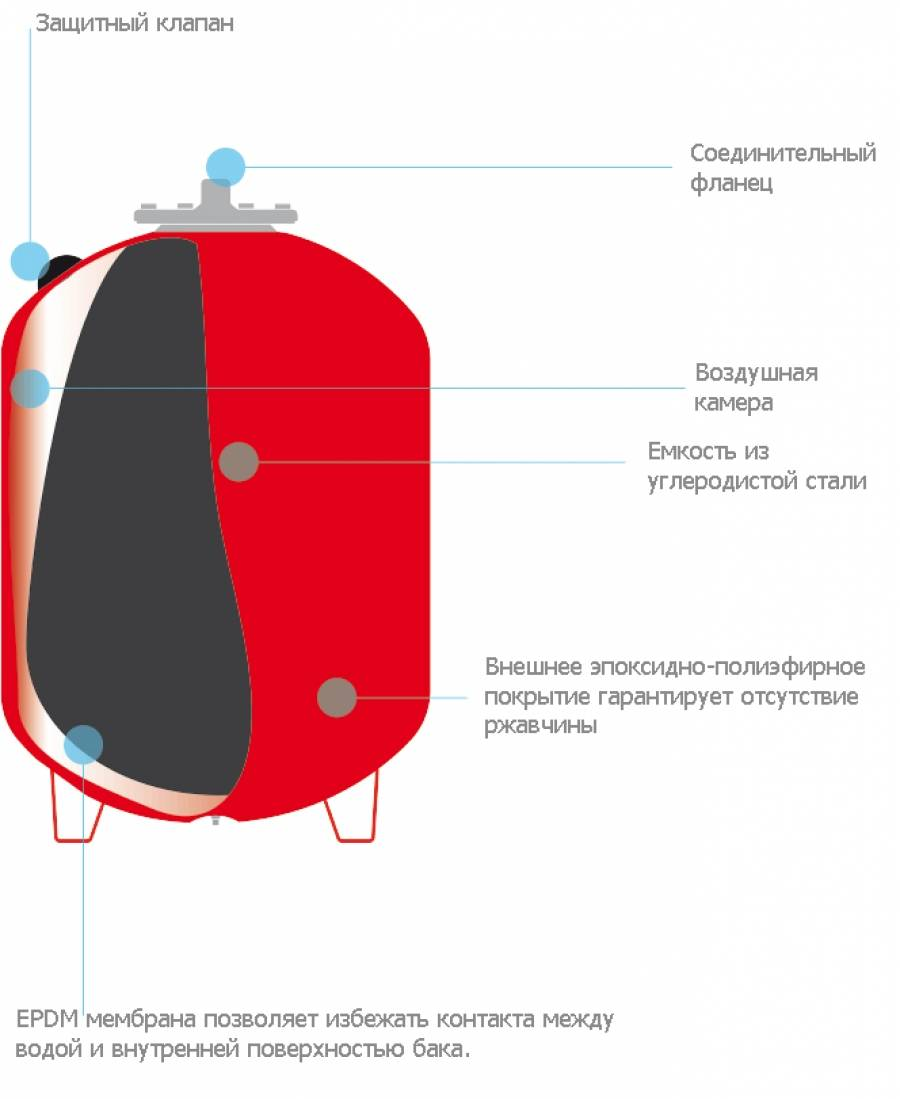 Расширительный бак открытого типа для отопления - принцип работы открытого расширительного бачка, примеры на фото и видео