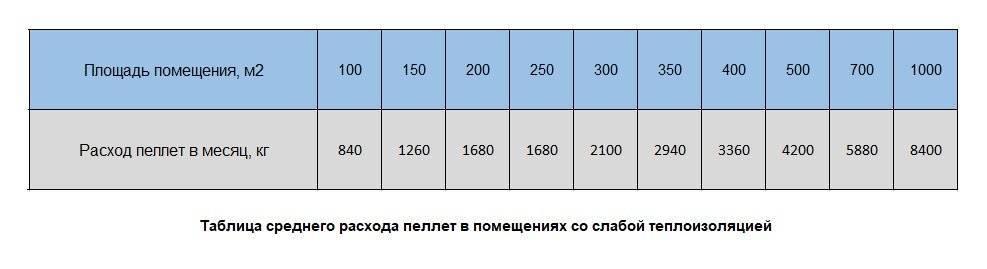 Пеллетное отопление: что такое пеллеты, расход топлива для дома на 100 кв. м и 200 кв. м, отзывы владельцев