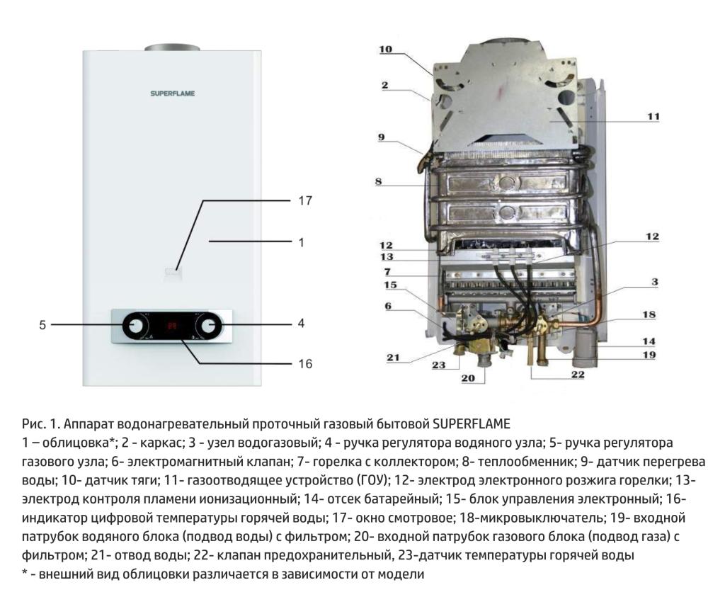 Инструкции по установке, эксплуатации и техническому обслуживанию газовых колонок