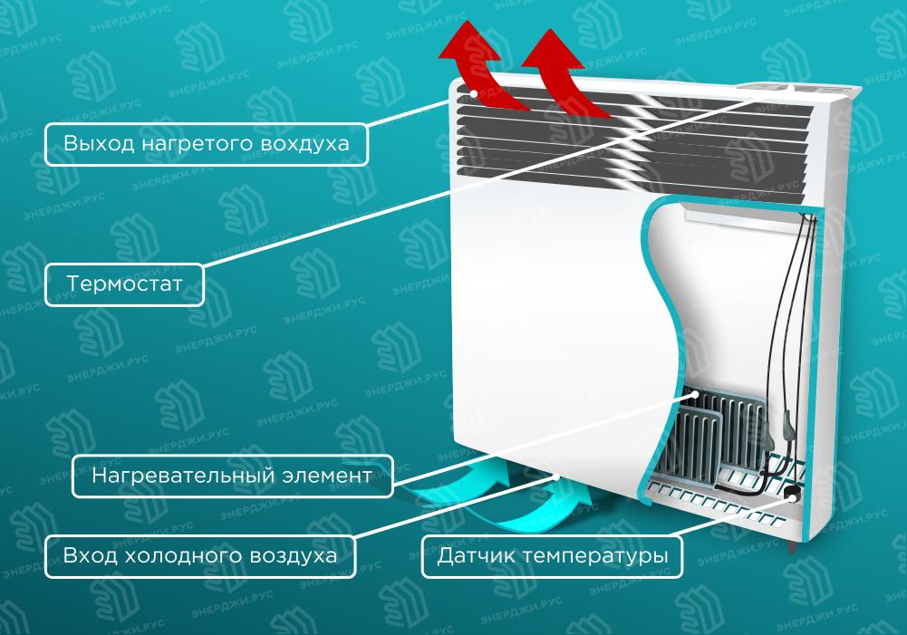 Керамический обогреватель для дома - плюсы и минусы
