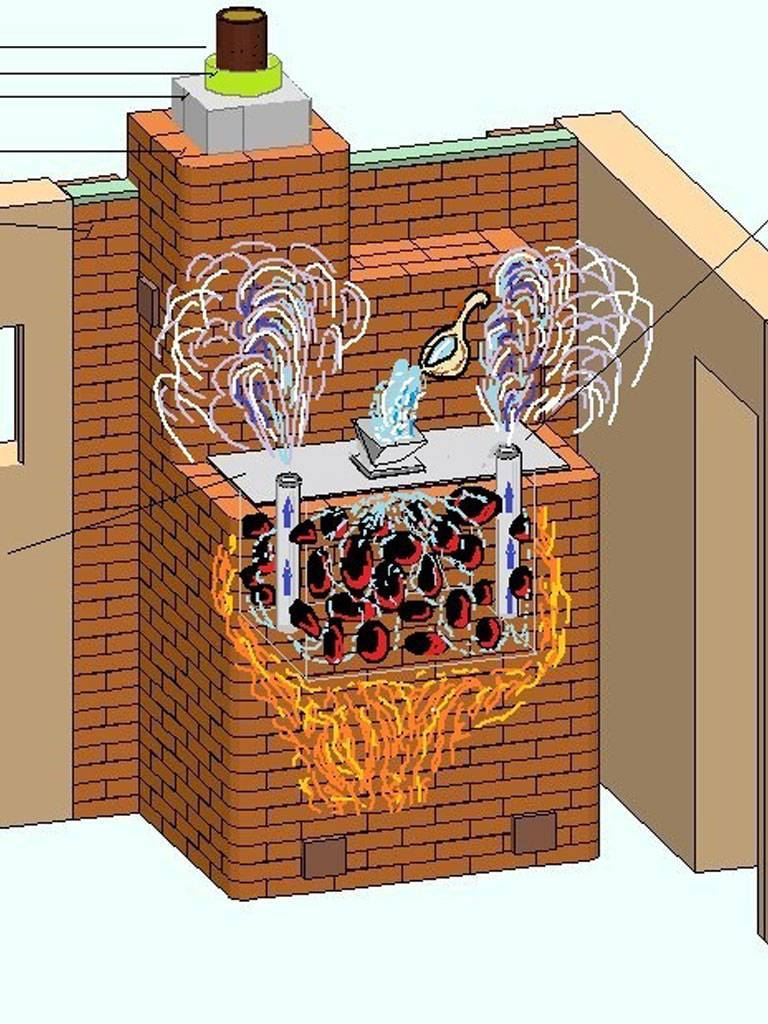 Строим русскую банную печь с закрытой каменкой самостоятельно
