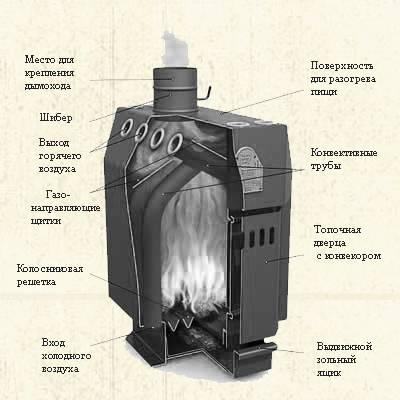 Печь бутакова: схема своими руками, чертеж и отзывы владельцев, доктор и профессор, инженер, с водяным контуром