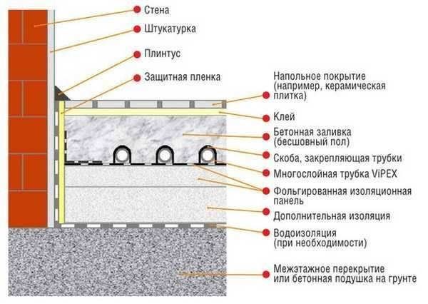 Монтаж водяного теплого пола по грунту
