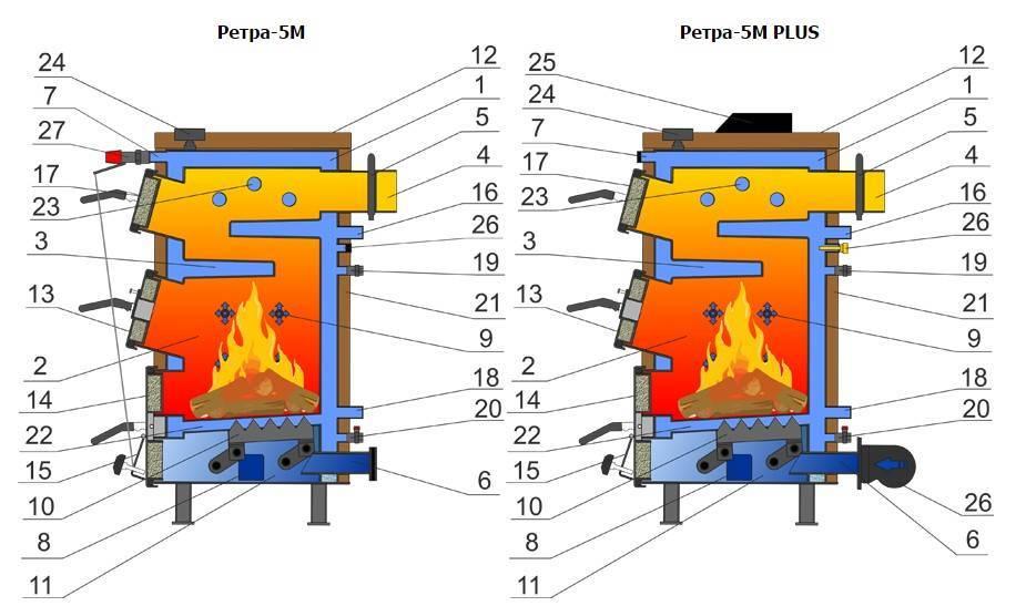 Для чего нужен стабилизатор тяги дымохода?