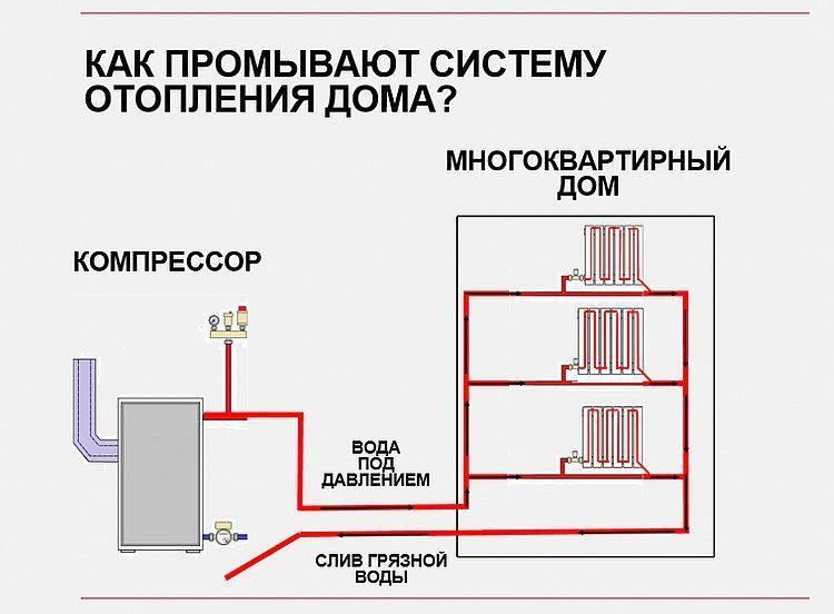 Промывка системы отопления в многоквартирном доме и в коттедже: только проверенные способы