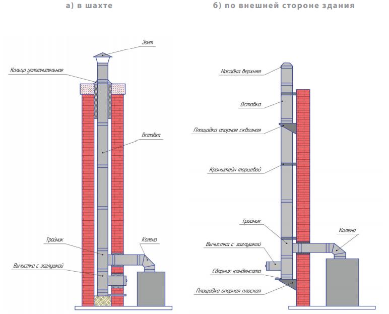 Дымоход для камина: какой материал лучше, особенности установки
