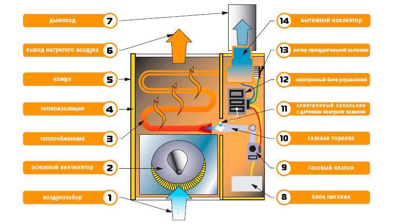 Котел воздушного отопления: газовый, твердотопливный котел для обогрева теплым воздухом помещений, электрические отопительные воздушные приборы