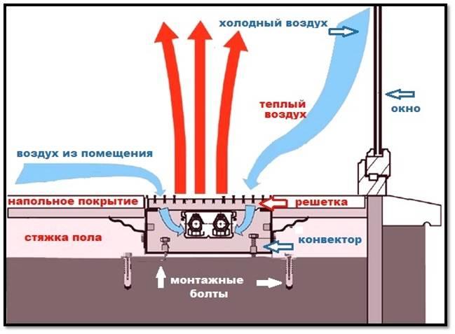 Как выбрать конвекторный обогреватель - устройство, критерии выбора и правила эксплуатации