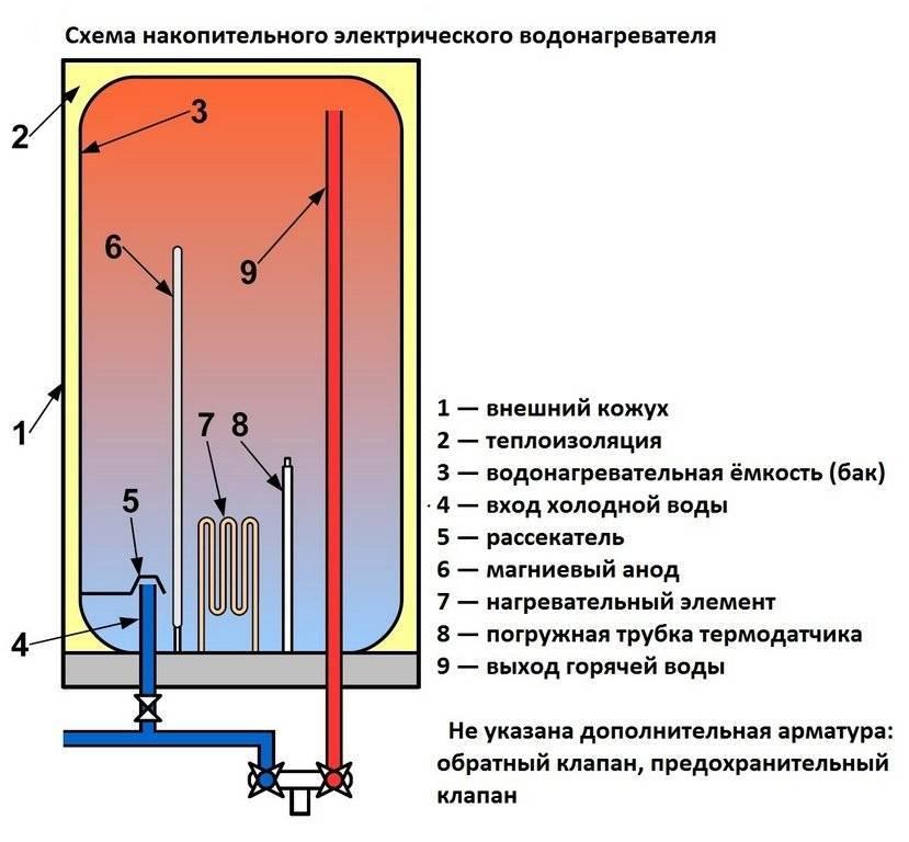 Как работает электрический бойлер для нагрева воды