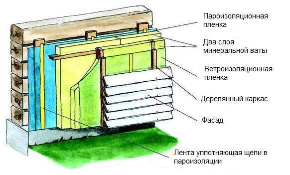 Технология утепления минеральной ватой деревянного дома из бруса