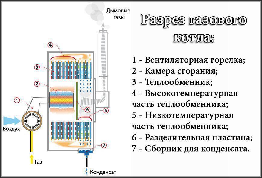 Устройство и принцип работы газовых конденсационных котлов
