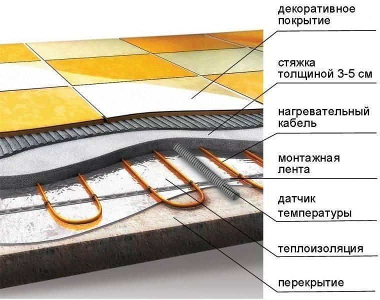 Нагревательный кабель для теплого пола - отопление и утепление - сайт о тепле в вашем доме
