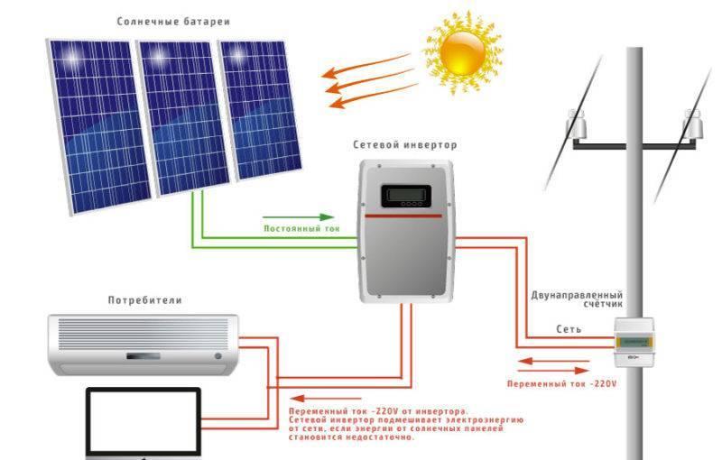 Просчитываем мощность солнечных панелей.