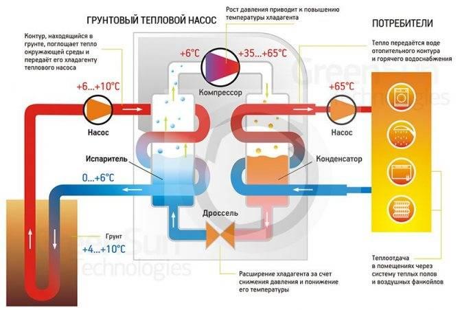 Тепловой насос френетта (фрикционный обогреватель): устройство, самодельные варианты