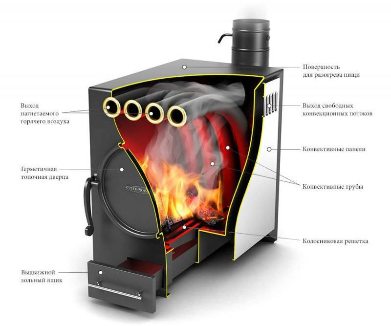 Печь с водяным контуром для отопления дома: какую печь выбрать и почему лучшие решения по проектированию