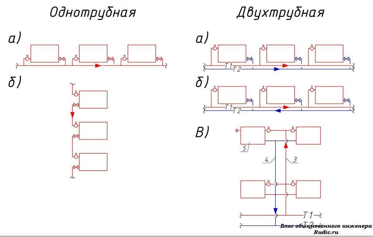 Двухтрубная система отопления: варианты с нижней разводкой из полипропилена и схемы тупиковой системы для частного дома