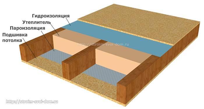 Утепление чердачного перекрытия по деревянным балкам