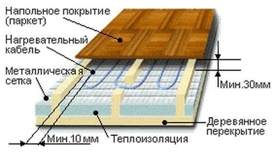 Как сделать теплый пол в каркасном доме своими руками