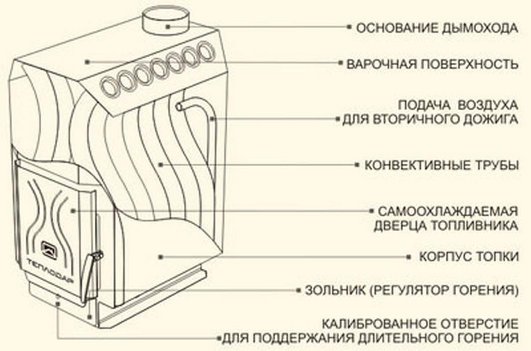 Печь бутакова для бани: как сделать своими руками