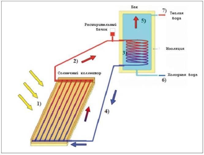 Как сделать солнечный нагреватель воды самостоятельно и варианты изготовления