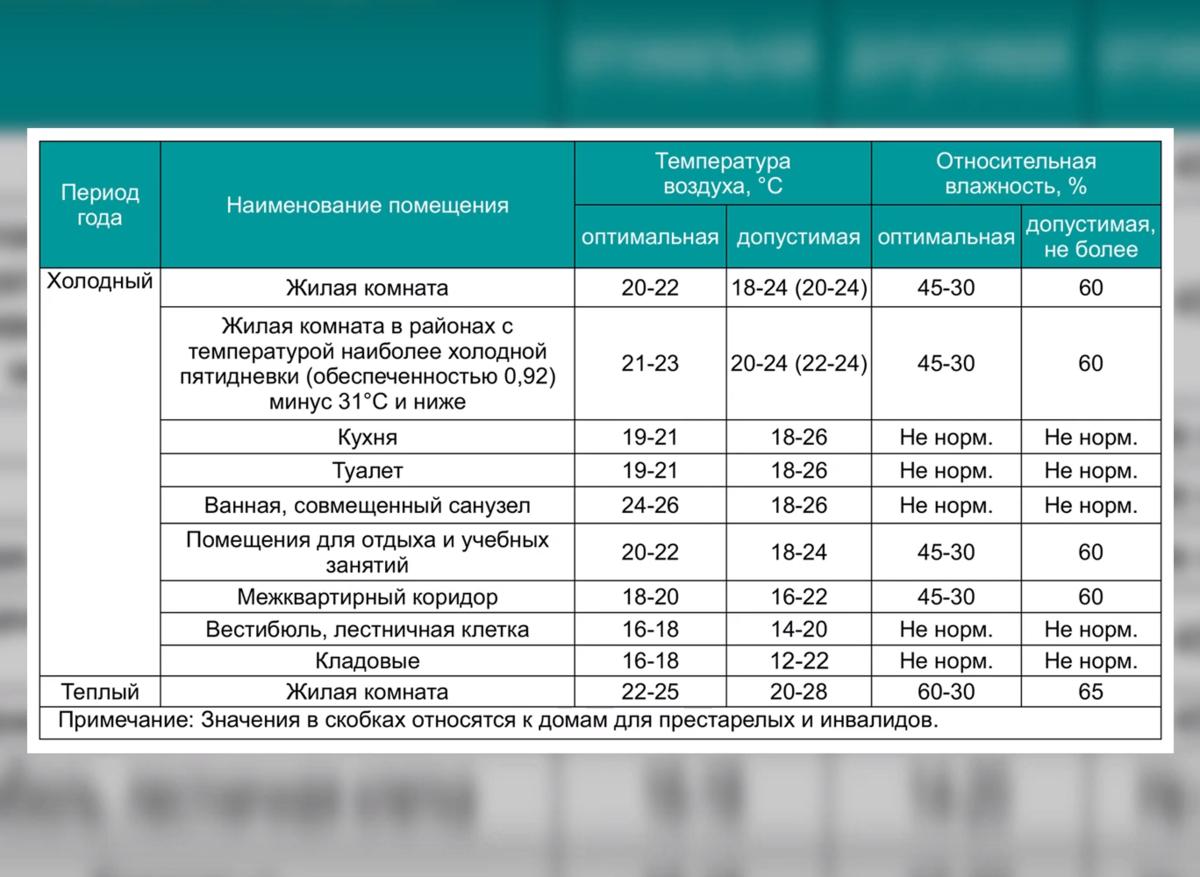 Норма температуры в помещении: оптимальная температура в отопительный сезон в квартире и на рабочем месте