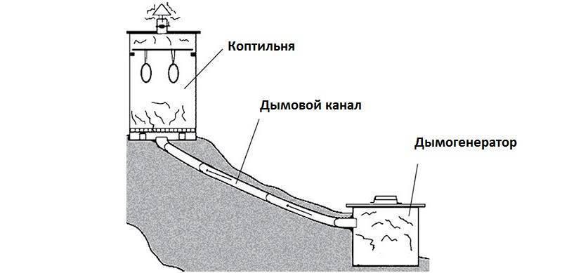 Дымогенератор для горячего копчения: устройство, принцип работы, как сделать