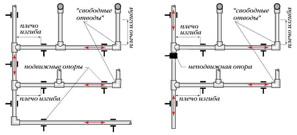 Монтаж труб отопления: фитинги для стальных и прокладка в стене, котел и диаметр